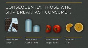 breakfast-those-who-skip